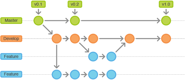 Git_flow工作流程图