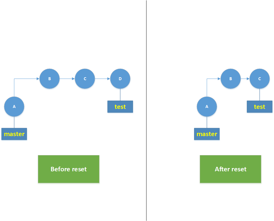 git_reset_picture_3