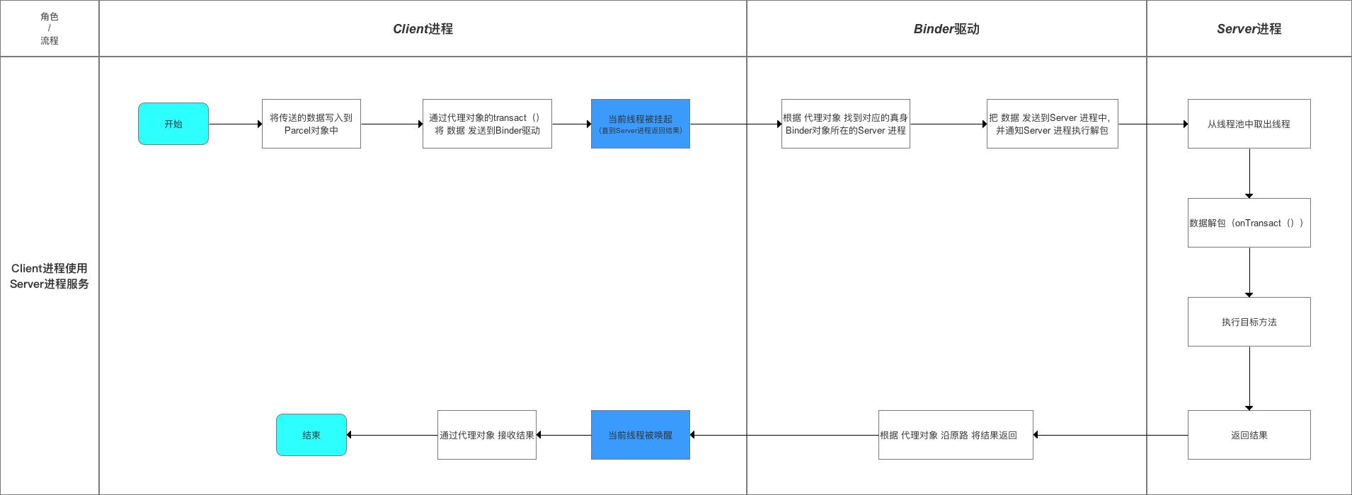 Binder机制流程图
