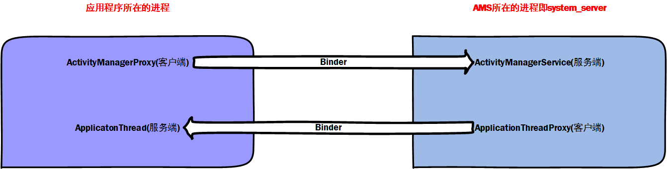 两对Binder