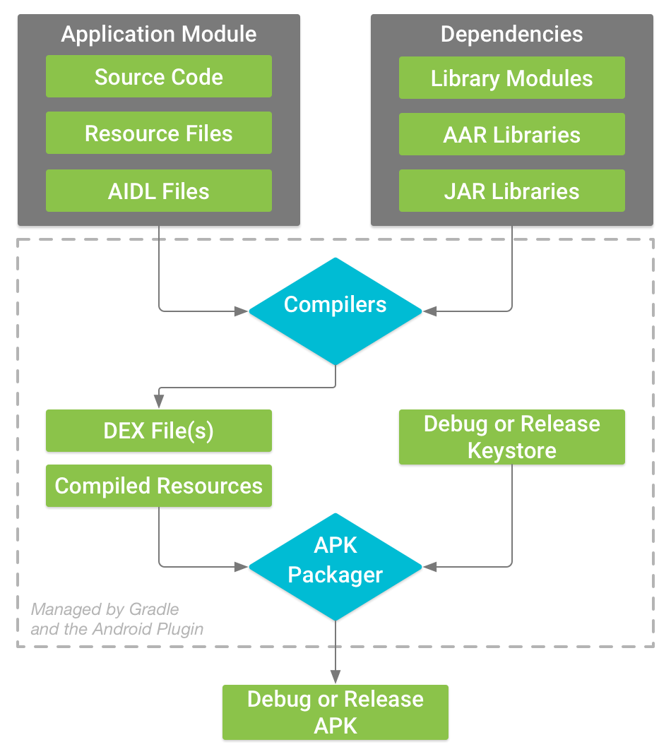 典型 Android 应用模块的构建流程